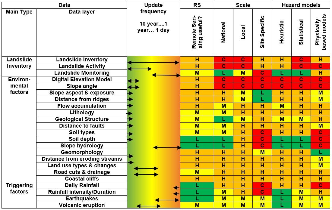 2.3 Landslide hazard data requirements | CHARIM on