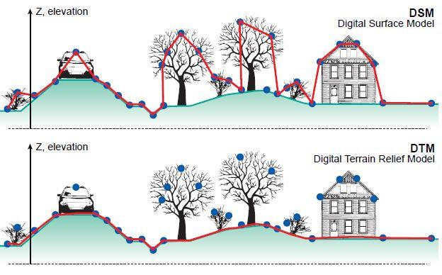 3.2 Digital Elevation Models | CHARIM on