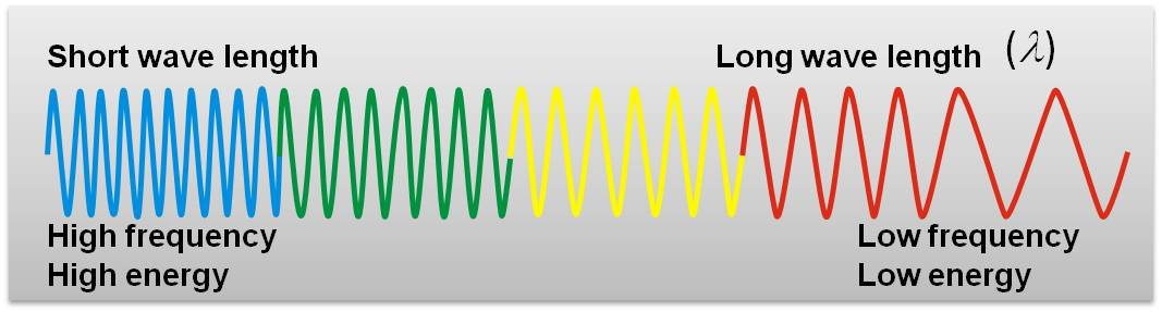 what is the relationship between frequency color wavelength and energy