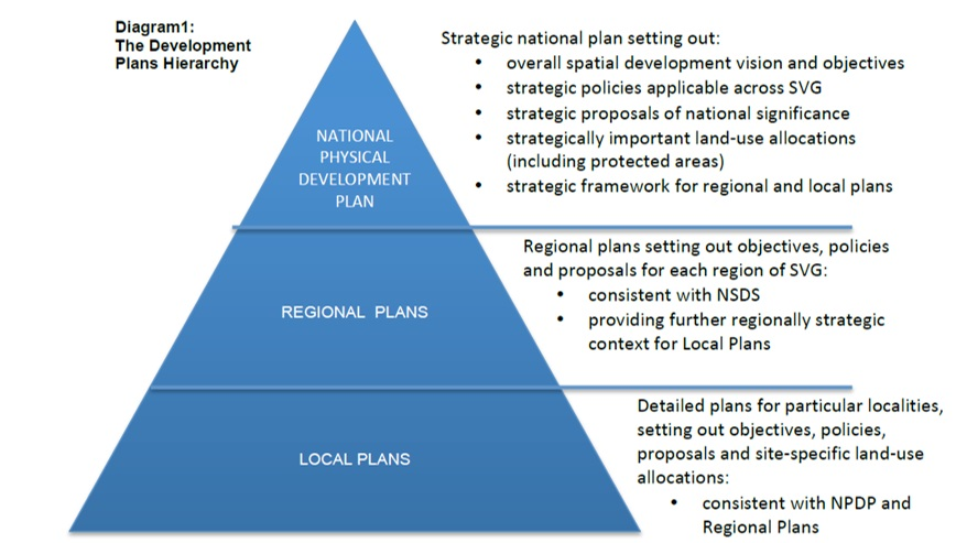 the planning hierarchy