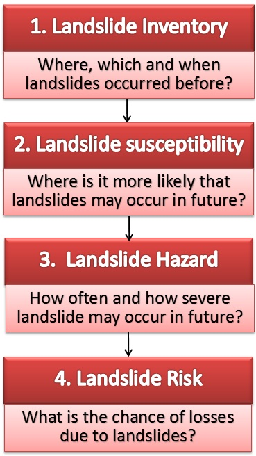 4 2 Scales of landslide susceptibility assessment   CHARIM