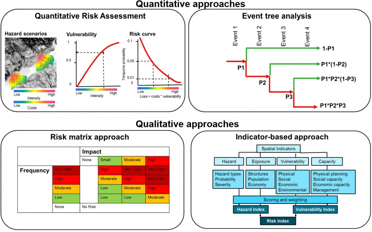 assessment methods What are some of the most important qualitative risk assessment methods that every good project manager needs to know.