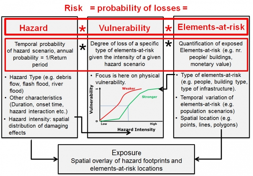 Introduction To Exposure Vulnerability And Risk Assessment