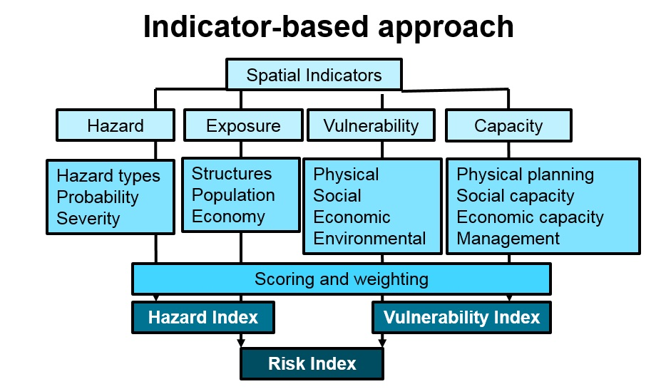 what is hazard and risk pdf