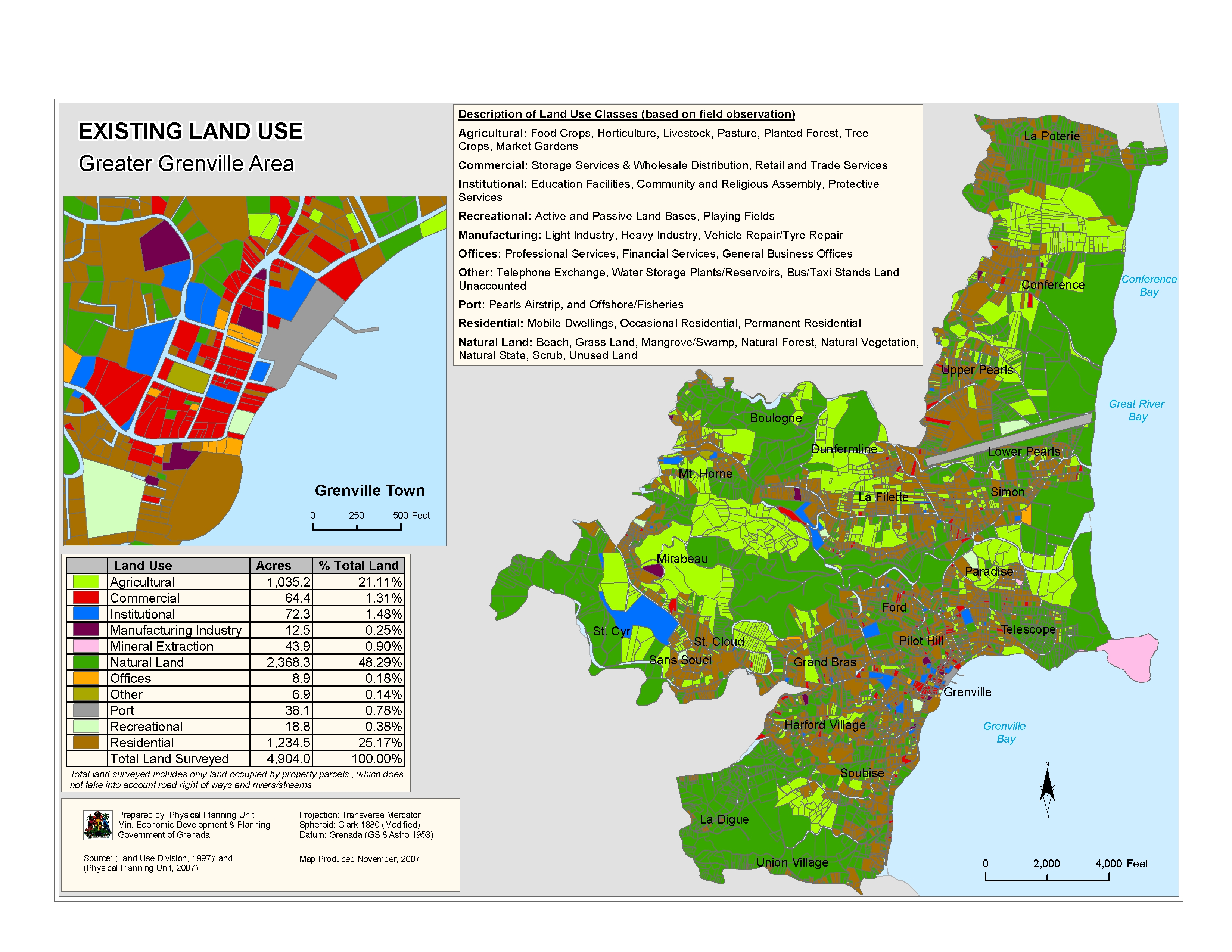 Land categories and types of permitted use of land