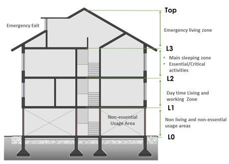 Building Diagrams Flood Wiring Diagrams