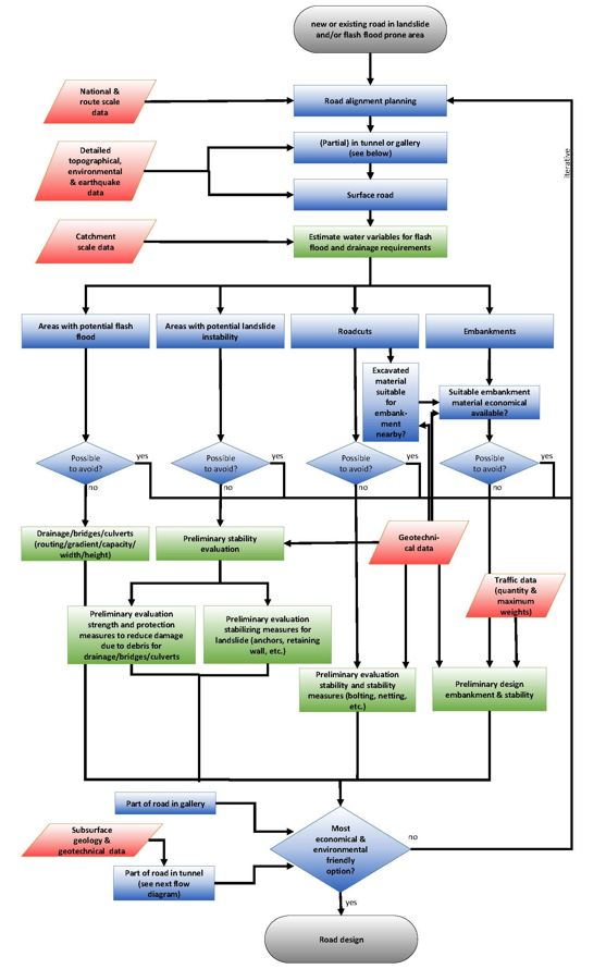 flowchart 1 bromobutane Flowchart for preparation of 1-bromobutane: mix 111 g nabr + 10 ml h 2 o + 10 ml 1-butanol + 10 ml hcl in 100 ml rb flask mix well while cooling in ice (must be in ice when 10 ml hcl is added), set up apparatus for reflux warm gently 30 min simple distillation--collect water and 1-bromobutane in ice-cooled receiver (115-deg-c head.