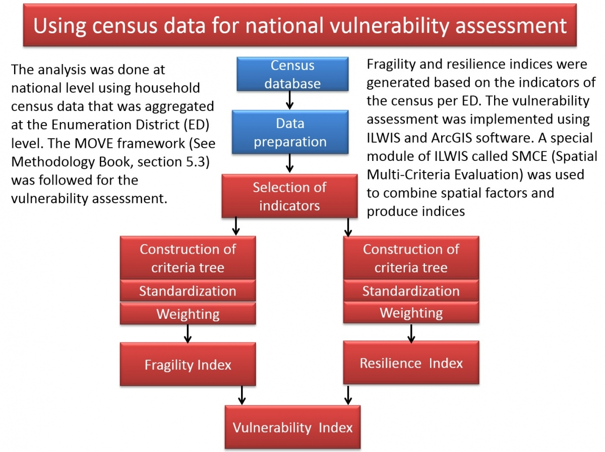 7.1 Vulnerability assessment at national scale | CHARIM