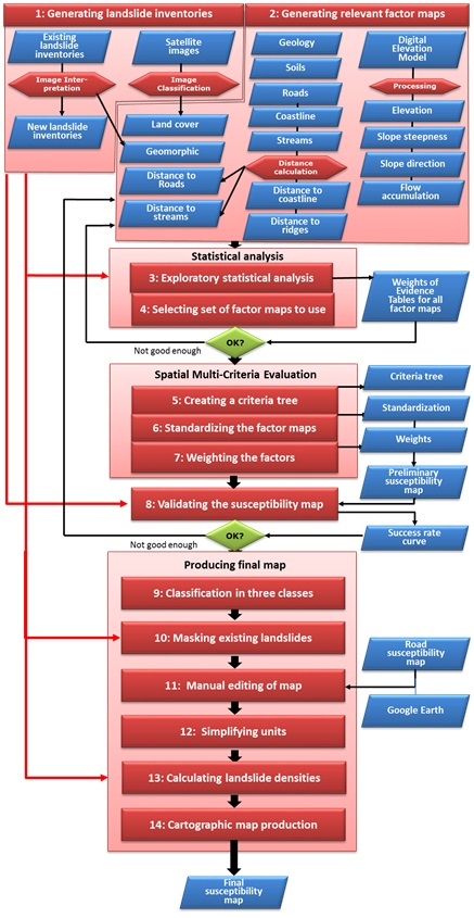 Figure 2 Flowchart Of The Method Used For The National Scale Landslide Susceptibility Assessment